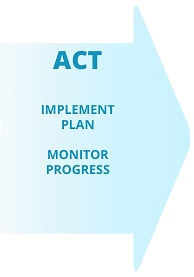 Step 3: ACT: Implement Plan & Monitor Progress
