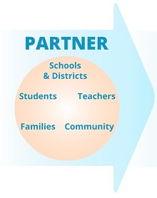 Step 1: PARTNER to include: Schools & Districts, Students, Teachers, Families, Community