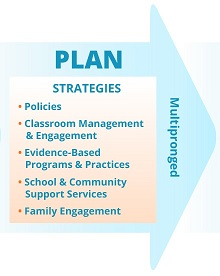 Step 2: PLAN Multipronged Strategies: Policies, Classroom Management & Engagement, Evidence-Based Programs & Practices, School & Community Support Services, Family Engagement